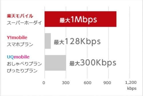 他社との低速通信の速度比較図説