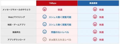 楽天モバイル低速通信と高速通信の比較図説