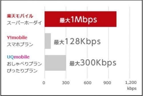 低速通信の速度他社との比較図説