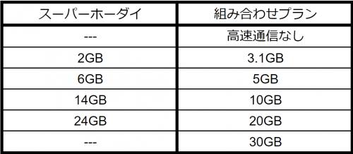 高速通信容量の表