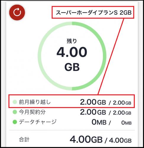 繰り越したデータ容量の図説