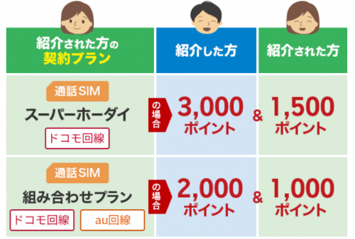 お友達紹介キャンペーンポイント詳細図説