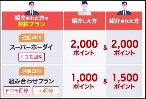 お友達紹介キャンペーンのポイント詳細画像