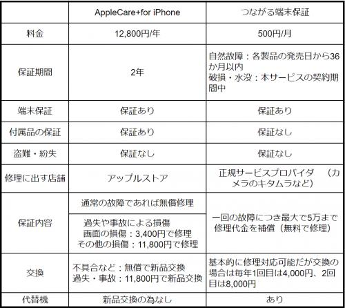 AppleCareとつながる端末保証の比較表