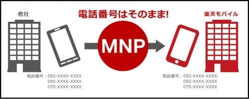 不通期間なしでMNP乗り換えの説明画像