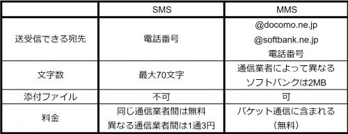 SMSとMMSの説明画像